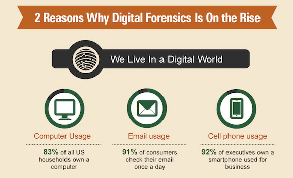 reasons-why-digital-forensics-is-on-the-rise